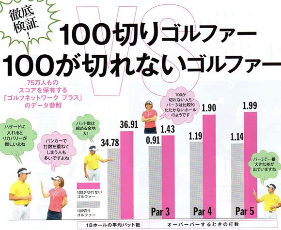 100top